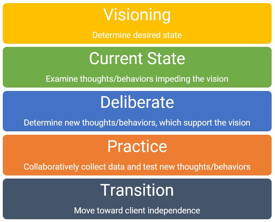 Cognitive Behavioral Executive Coaching Process